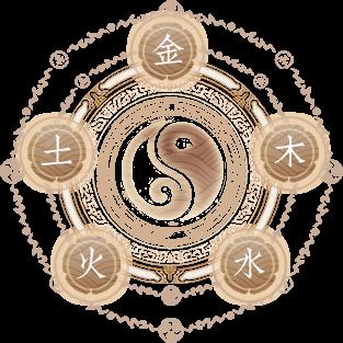 如何判断汉字的五行属性?汉字五行的划分标准是什么?